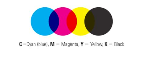 Paint Color Names by Cmyk Rgb Pms Color Systems Defined