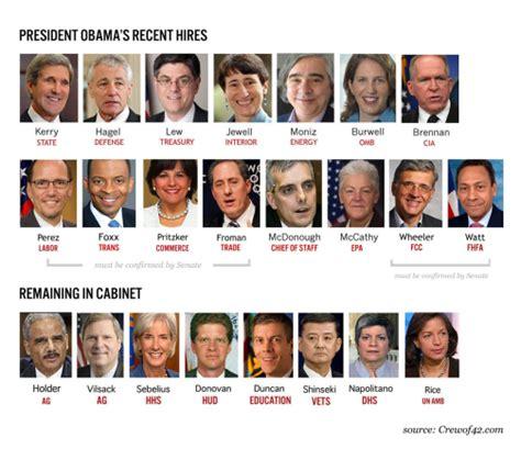 Presidential Cabinet by 2013 President Obama S Cabinet A Diversity Breakdown