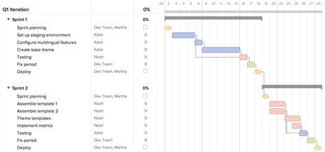 what is a gantt chart template gantt chart template for software development exle of