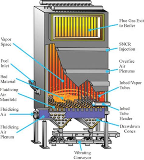 Fluidized Bed Combustion by Boilers Boiled Canadian Biomass