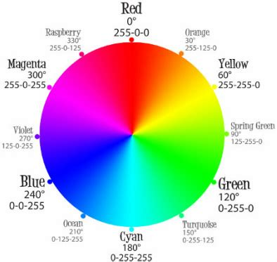 color wheel with wavelengths thursday november 14th idesign