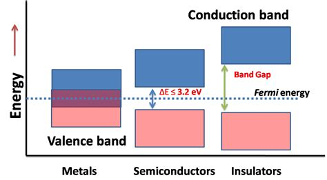 band diagram of semiconductor semiconductors why e 3 2 ev metallurgie wissen