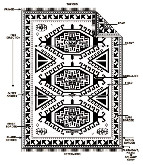 pattern meaning in farsi persian rug motifs rugs ideas