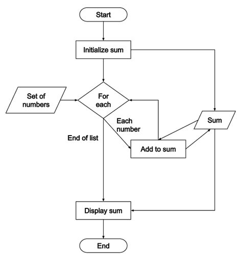 for loop flowchart exle workflow diagram for loop gallery how to guide and refrence