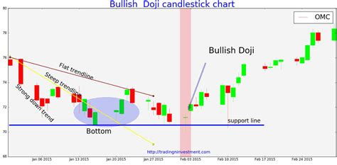 bullish candlestick pattern definition magic doji or myth and how to use doji for stock trading