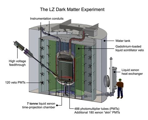 Ucsb Finder In Search Of Elusive Matter The Ucsb Current
