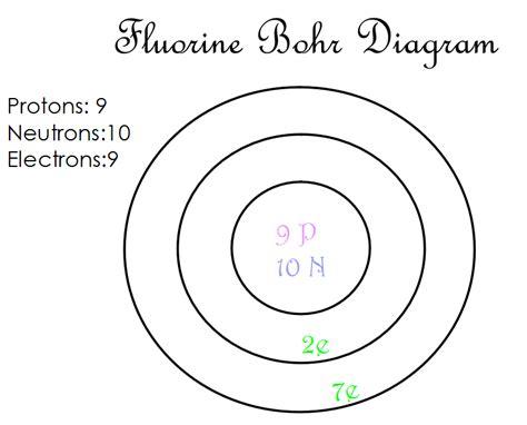 what is the bohr diagram bohr diagram images