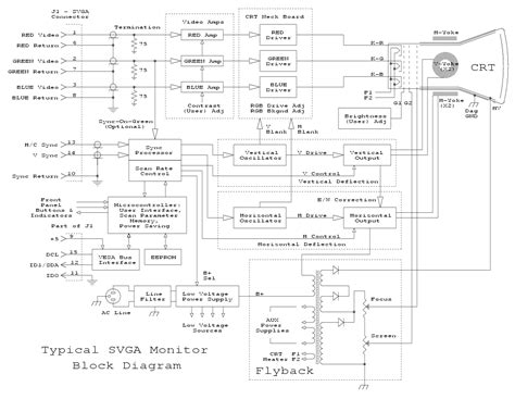 working of crt monitor with diagram crt monitor block diagram electronics repair and