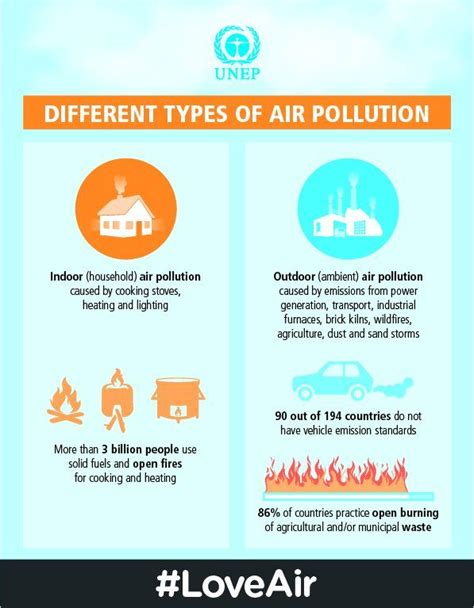 Essay On Different Types Of Pollution In by Pollution And Types Of Pollutions Essay