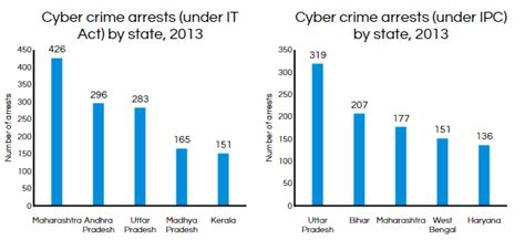 computer crime american casebook series books indian cyber crime soars 350 in 3 years business