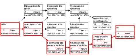 exercice corrigé diagramme pert gantt planification