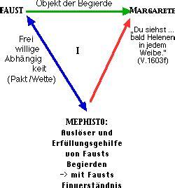 Goethe Faust Teil I Und Ii