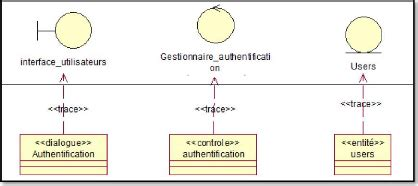 diagramme de classe de conception pour chaque cas d utilisation memoire conception et r 233 alisation d une
