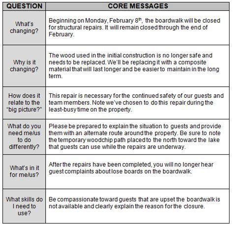 change communication template communicating change across your organization essential