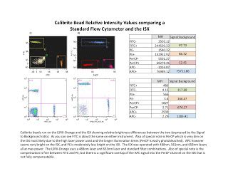 bd calibrite 3 ucflow flow cytometry news reviews and tips isx