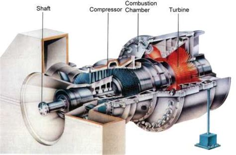 gas to electricity generator turbines and electricity