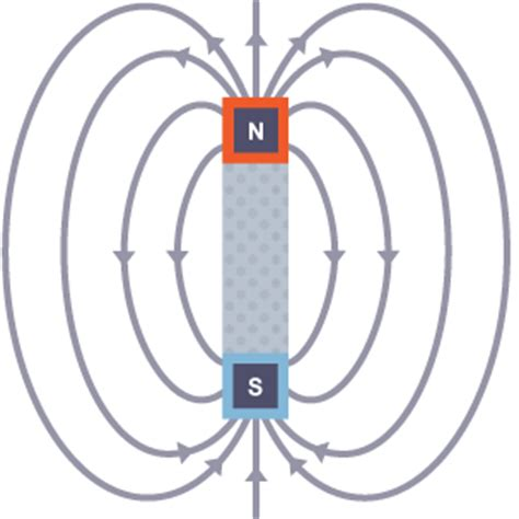 diagram of a magnetic field bitesize ks3 physics electromagnetism and