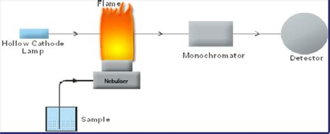 atomic absorption spectrophotometer diagram atomic absorption spectrometer