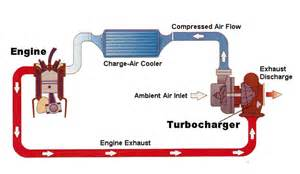 Working Of Exhaust System Of Car The Ins And Outs Of Turbo Engines George Muller Automotive