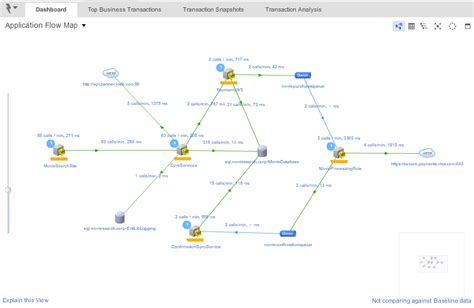 dependency diagram tool open source cmdb the apm appdynamics