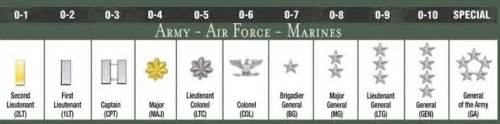 us rank and insignia chart officer