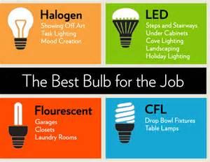 What Are The Best Led Light Bulbs Best Light Bulbs Different Types Of Light Bulbs Houselogic