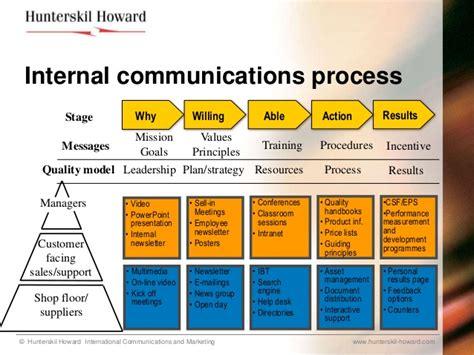 Floor Plan Meaning change communications hrd programmes