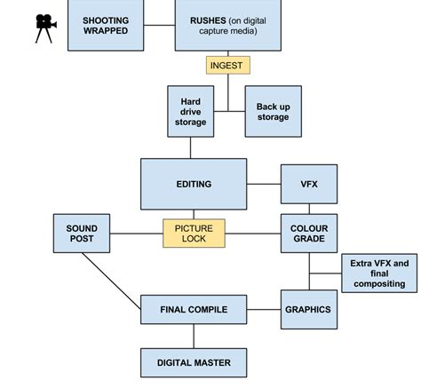 post production workflow chart post production begins on set show me shorts festival