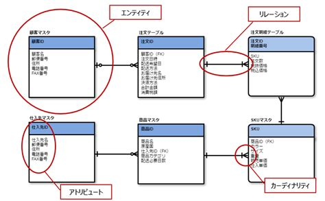 er web 若手プログラマー必読 5分で理解できるer図の書き方5ステップ