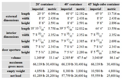 intermodal containers dimensions pin shipping container sizes on