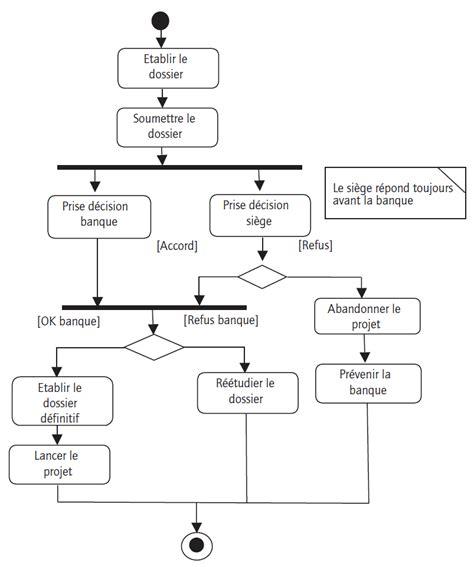 diagramme d activité uml 2 diagramme d activit 233 s exercice corrig 233 uml diagramme