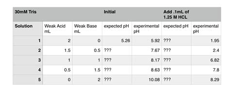 acid base calculation of ph in diluted buffer