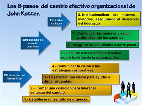 kotter marketing liderazgo y administracion de la calidad en instituciones