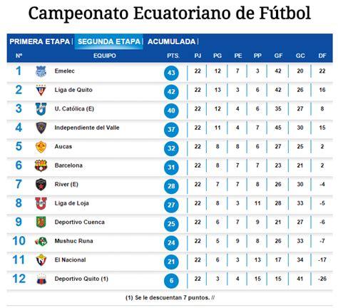 Calendario Ecuatoriano De Futbol 2015 Calendario 2016 Segunda Etapa Ceonato Ecuatoriano