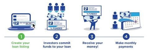 how to get a peer loan on bad credit now