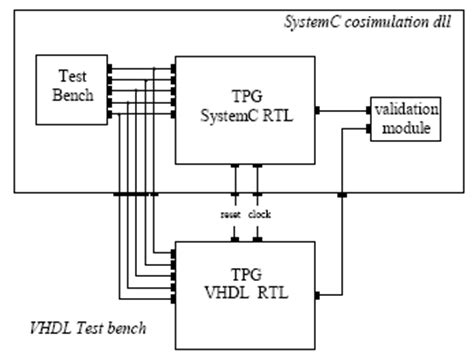 system verilog test bench from behavioral to rtl design flow in systemc