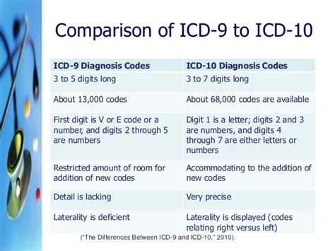 Icd 10 For Detox Evaluation by Implementation Of Icd 10