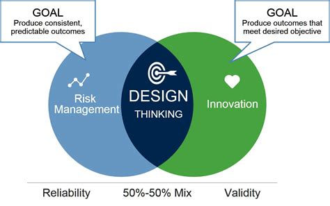 design thinking gartner design thinking lies at the corner of risk management and