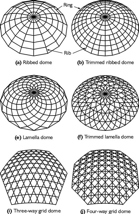 How To Make A Dome Shape Out Of Paper - 25 best ideas about geodesic dome on geodesic