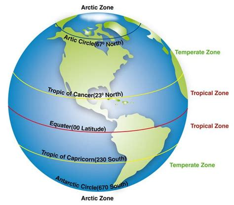 diagram of the equator great info on cc week 21 major circles of latitude