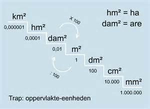 In de figuur hieronder zijn de oppervlakte eenheden op de trap van