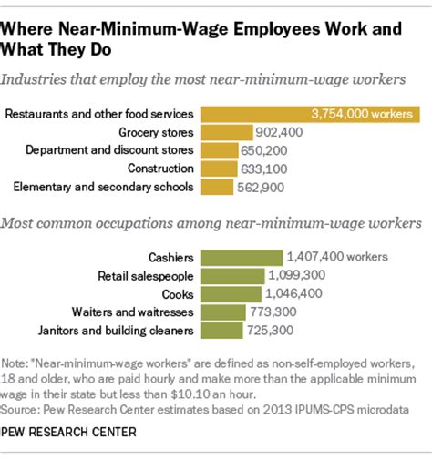 working on minimum wage the costs consequences of 15 hour ria