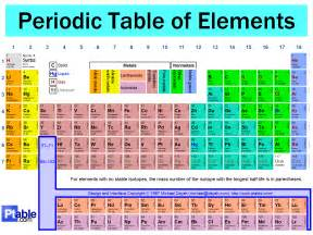 chemistry 11 periodic table history