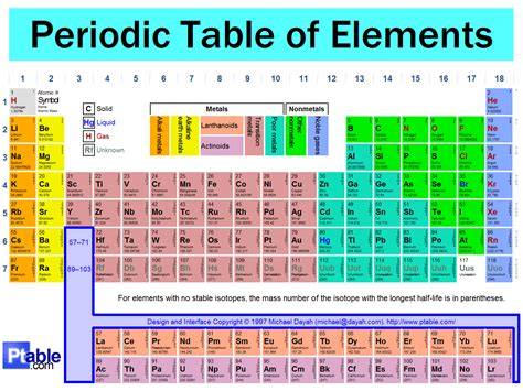 Detailed Periodic Table by Cool Stuff 4 Catholics Periodic Table Of Elements
