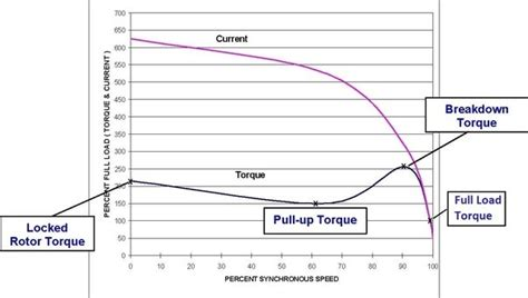 induction motor quora what is pull up torque in a three phase induction motor quora