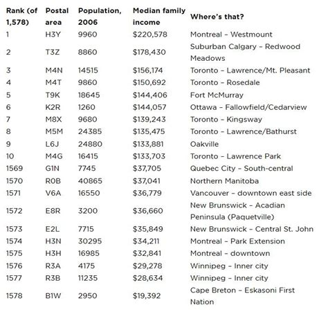 Canada Post Lookup List Of X Postal Codes Of Canada