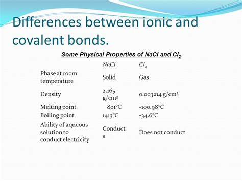 Difference Between Ionic And different food crops simply cheap