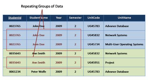java pattern repeating group standard query language