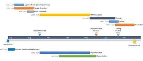 Office Timeline 1 Free Timeline Maker Gantt Chart Creator Office Timeline Free
