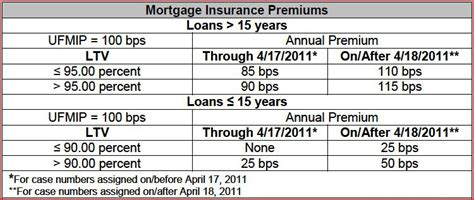 Mortgagee Letter Ufmip Fha To Increase Mortgage Insurance Premiums
